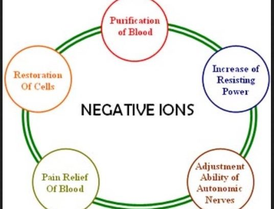 What are Negative Ions Benefits