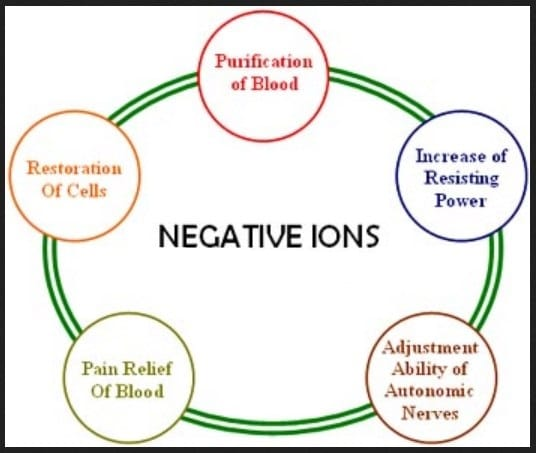 Negative ions benefits