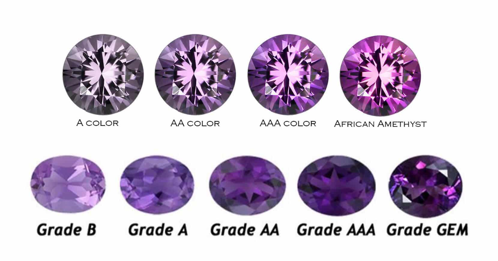 Amethyst crystal types