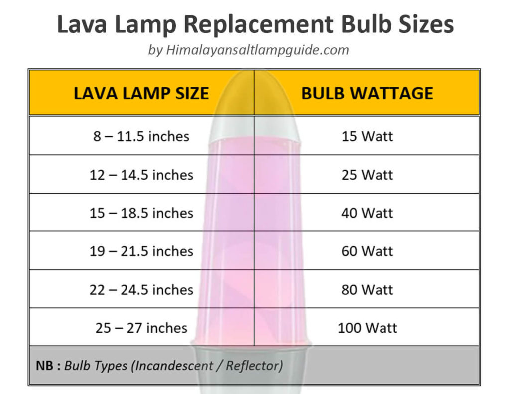 Lava Lamp Replacement Bulb Sizes
